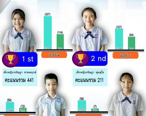 การเลือกตั้งประธานนักเรียน ประจำปีการศึกษา 2563